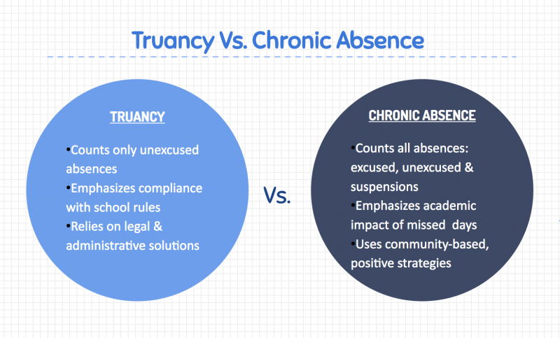 student truancy causes and solutions