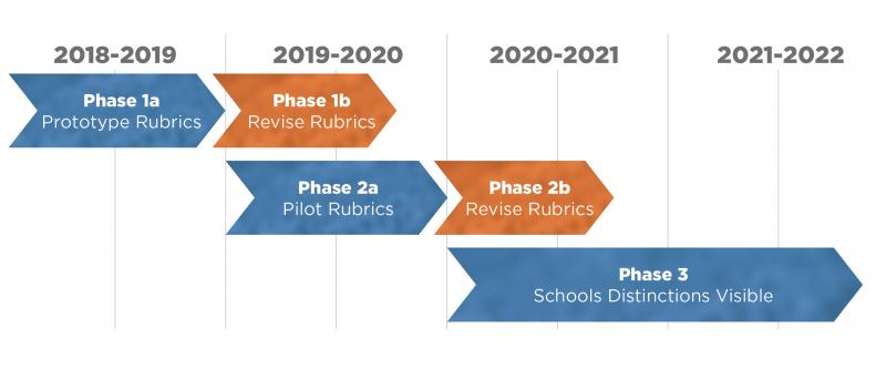 Timeline showing Prototype and Pilot Rubrics available this year and through next school year.