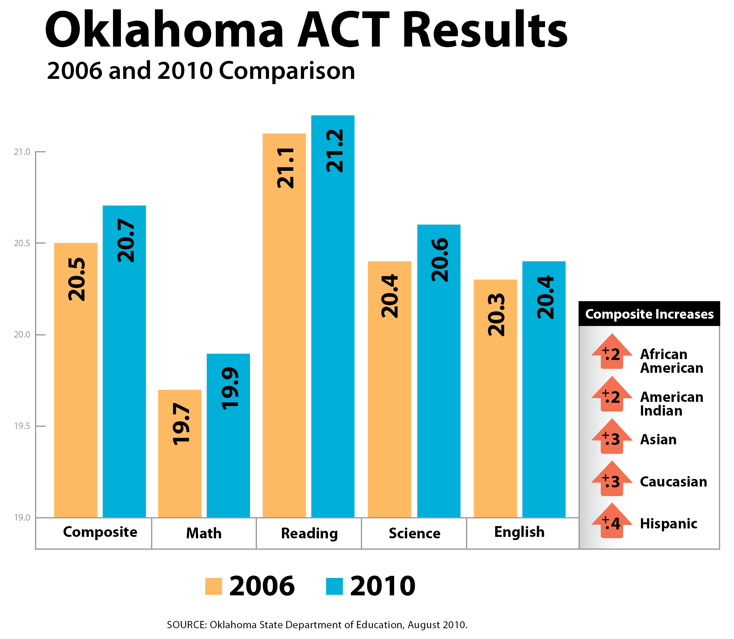Oklahoma ACT Results