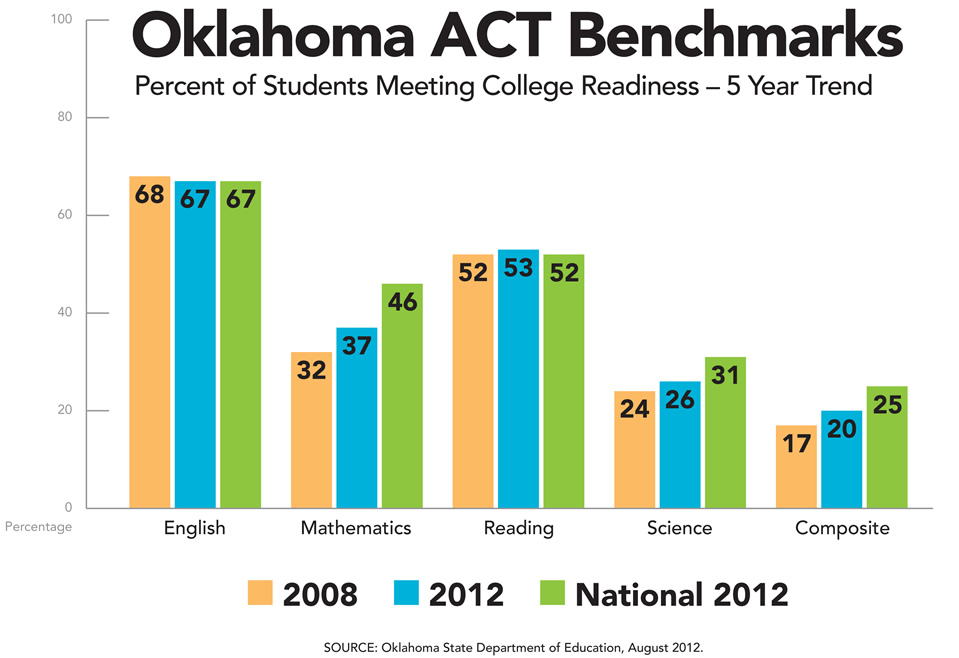 ACT Benchmarks Graph