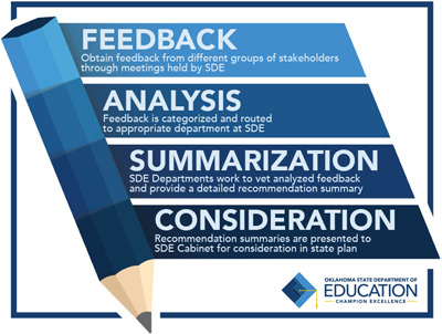 ESSA Stakeholder infographic - Feedback, Analysis, Summarization, Consideration