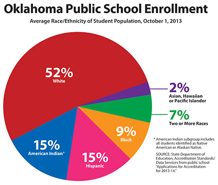 top 10 Oklahoma districts by enrollment