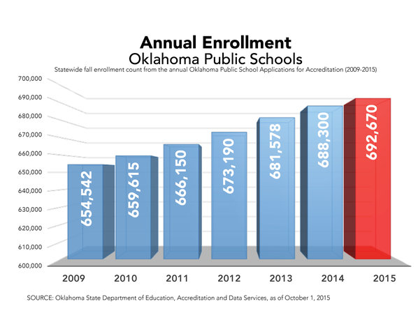 Statewide Enrollment Trend