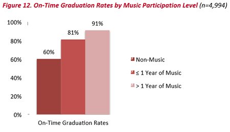 On-Time Graduation Rates by Music Participation Level | 91% for more than one year of music, 81% for less or equal to one year of music, 60% for Non-Music