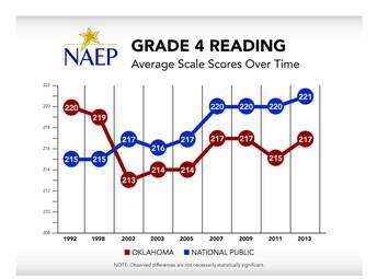 Oklahoma Grade 4 Reading NAEP Average Scale Scores Chart