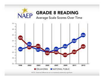 Oklahoma Grade 8 Reading NAEP Average Scale Scores Chart