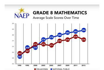 Oklahoma Grade 8 Mathematics NAEP Average Scale Scores Chart