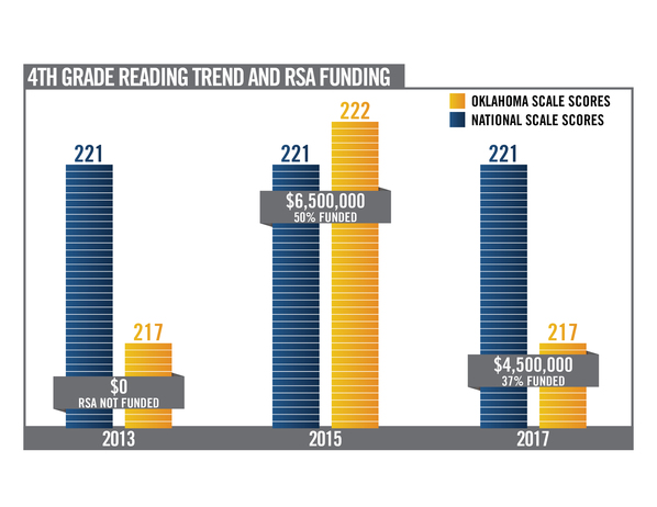 What Latest Naep Reading And Math >> Oklahoma Naep Scores Drop In Wake Of Teacher Shortage Oklahoma