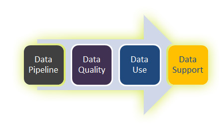Data Pipeline, Data Quality, Data Use, Data Support arrow graphic