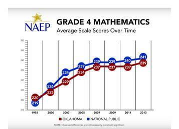 Oklahoma Grade 4 Mathematics NAEP Average Scale Scores Chart