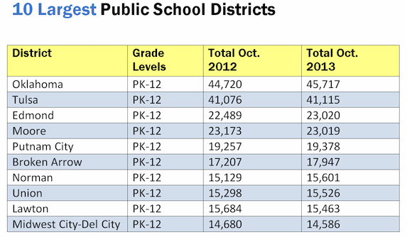 top 10 districts by enrollment