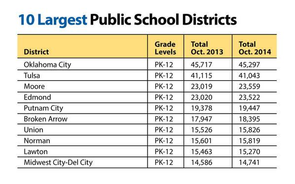 Annual enrollment in Oklahoma public schools increases in ...